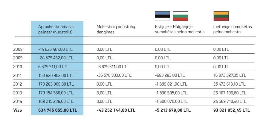 maxima-group-veliau-tapusios-franmax-pelno-mokestis-uz-2008-2014-metus-68700818